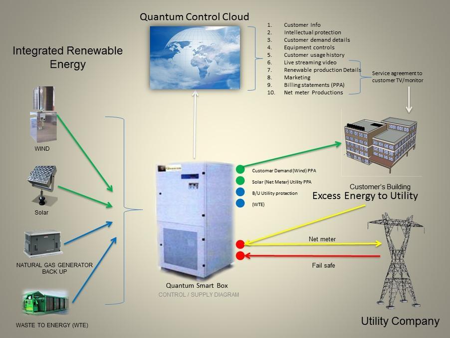 Quantum-Renewable-Energy